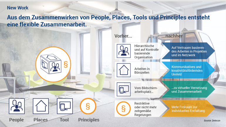 Artikel Public / New Work, Abb. 1 People Places Tools