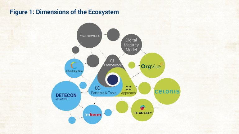 Dimensions of the Ecosystem